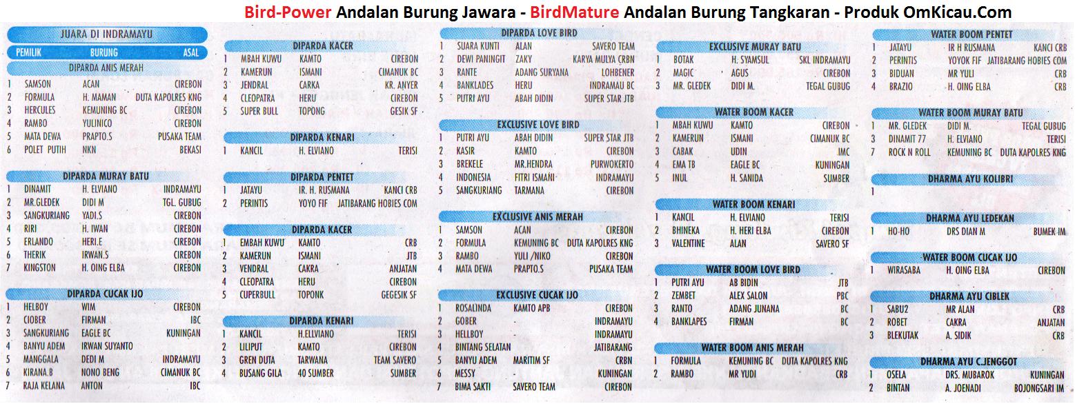 Daftar juara Lomba Burung Remaja BC