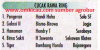 Juara- juara Kelas Cucakrowo Ring Burung Piala HB X