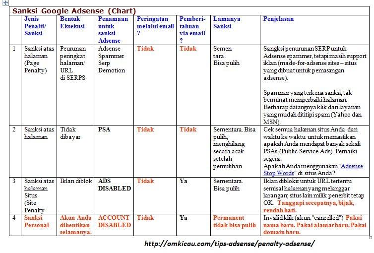 Sanksi atau penalti Google (chart)