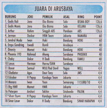 Juara Arusbaya