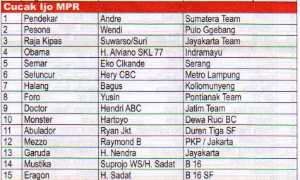 Juara Cucak Ijo MPR - Lomba Burung Presiden Cup 2