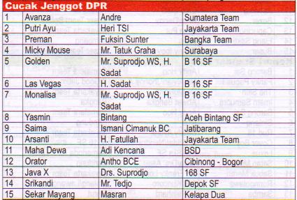 Juara Cucak Jenggot DPR - Lomba Burung Presiden Cup 2