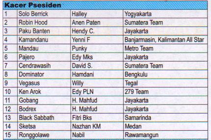 Juara Kacer Presiden - Lomba Burung Presiden Cup 2