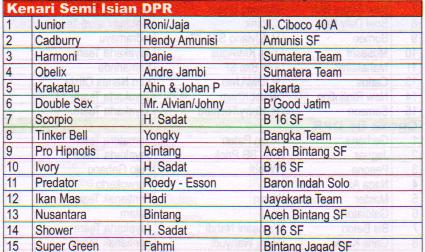 Juara Kenari semi Isian DPR - Lomba Burung Presiden Cup 2