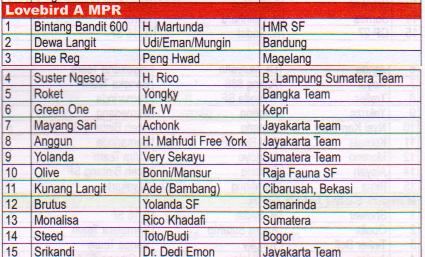 Juara Lovebird A MPR - Lomba Burung Presiden Cup 2