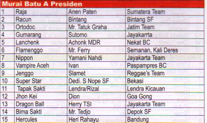 Juara Murai Batu A Presiden Lomba Burung Presiden Cup 2