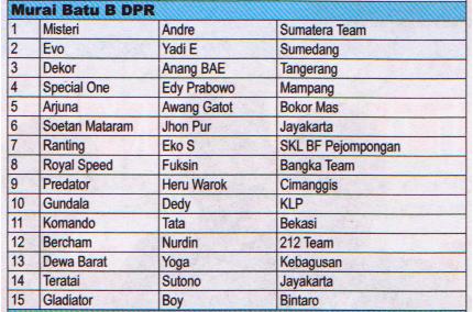 Juara Murai Batu B DPR - Lomba Burung Presiden Cup 2