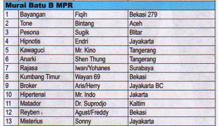 Juara Murai Batu B MPR - Lomba Burung Presiden Cup 2