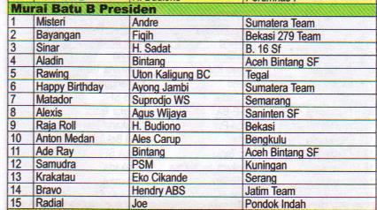 Juara Murai Batu B Presiden - Lomba Burung Presiden Cup 2