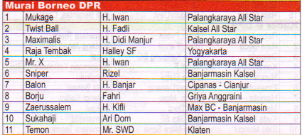 Juara Murai Batu Borneo DPR - Lomba Burung Presiden Cup 2