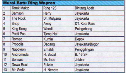 Juara Murai Batu Ring Wapres - Lomba Burung Presiden Cup 2