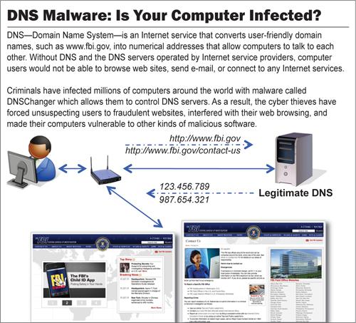 DNS Malware-500