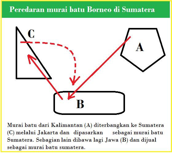 Peredaran murai batu Borneo di Sumatera dan sebagian dijual lagi ke Jawa