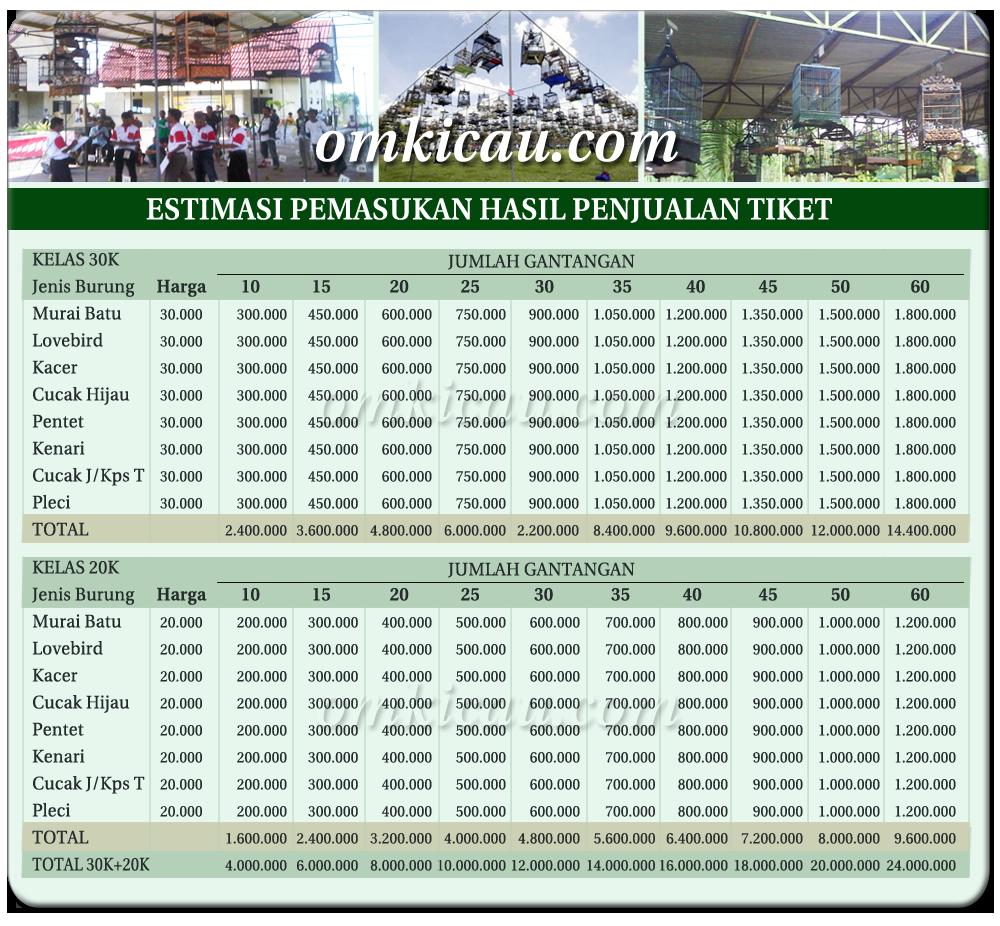 estimasi-pemasukan-hasil-tiket