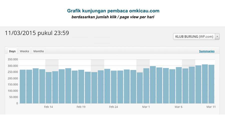 data klik harian omkicau
