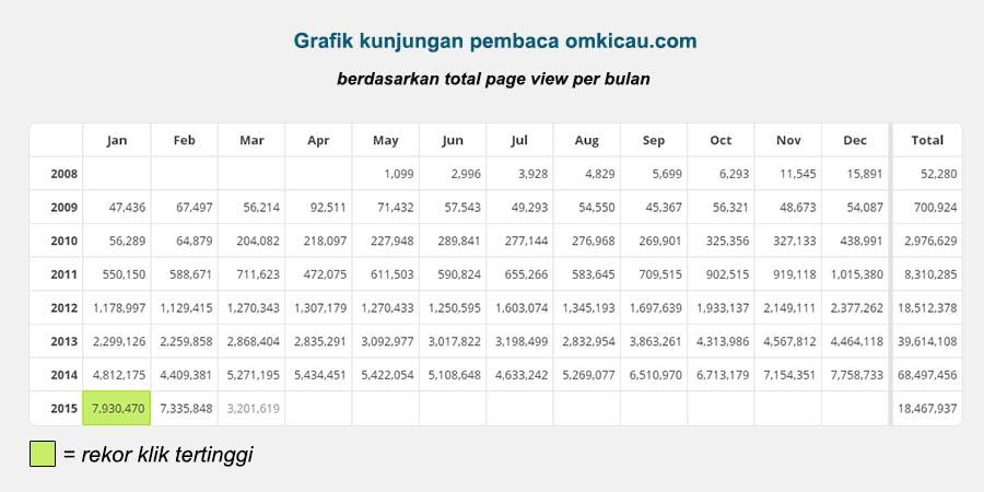 data total klik bulanan omkicau