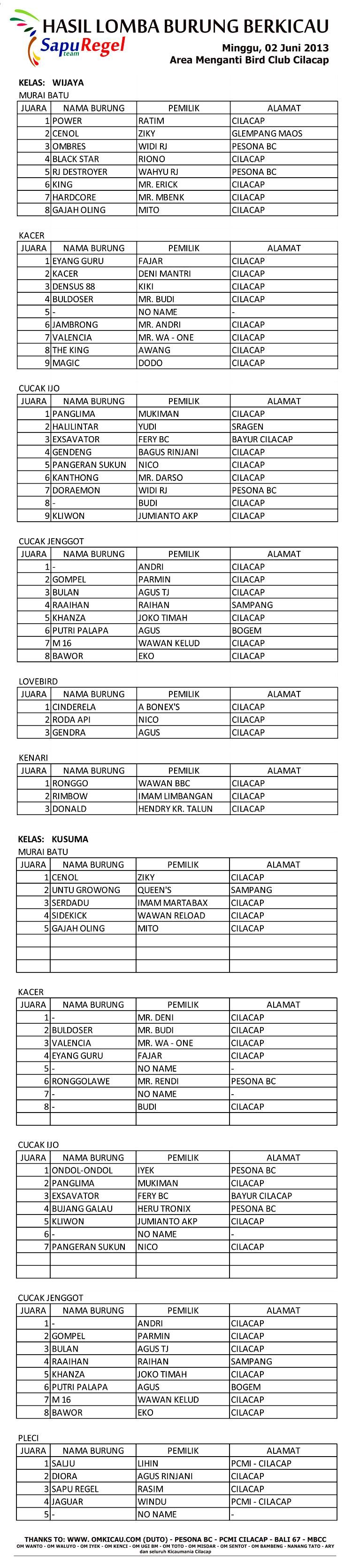 SapuRegel Team Cilacap