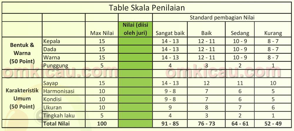 tabel penilaian lovebird