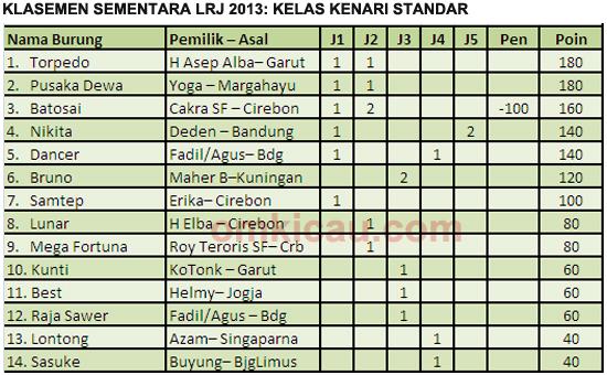 Liga Ronggolawe Jabar 2013