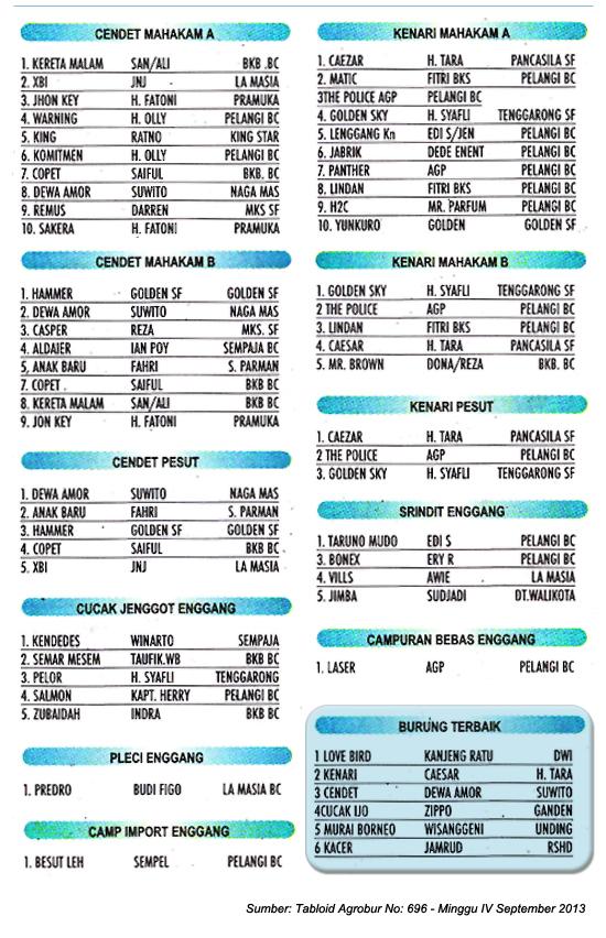 Hasil Borneo Cup
