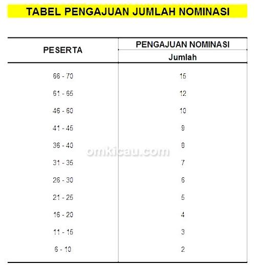 Tabel ajuan nominasi