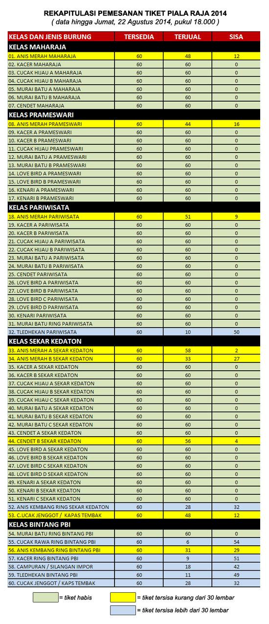 REKAP TIKET PIALA RAJA - 22 AGUSTUS 2014