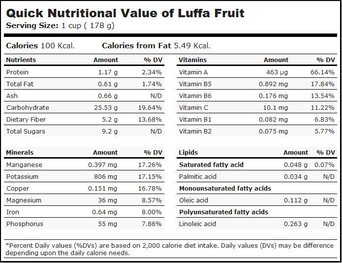 Kandungan nutrisi oyong. Sumber: USDA