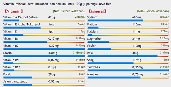 kandungan nutrisi larva lebah-1