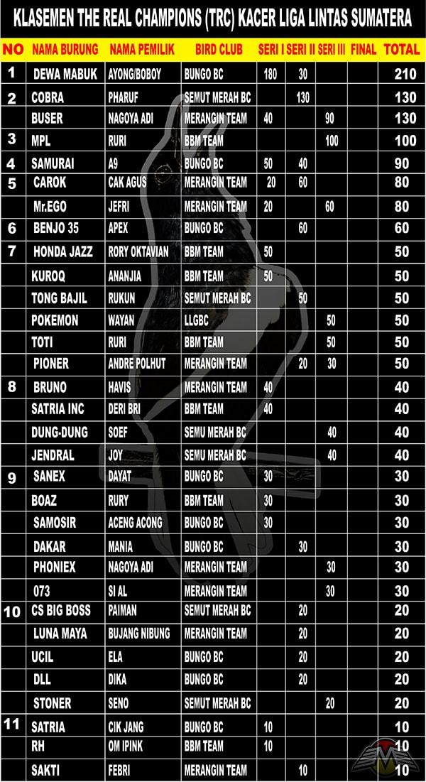 Grand Final Liga Lintas Sumatera