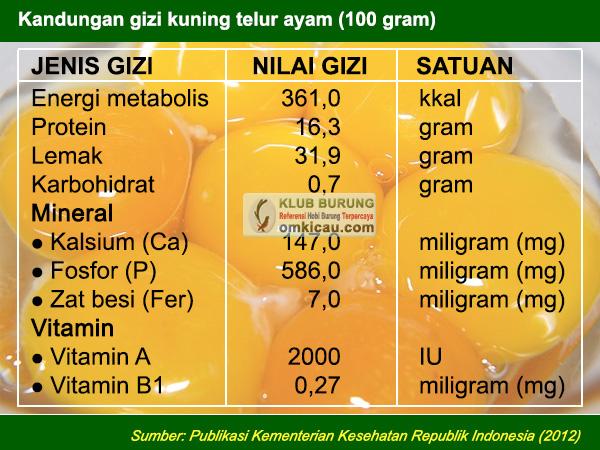 meningkatkan nilai gizi voer