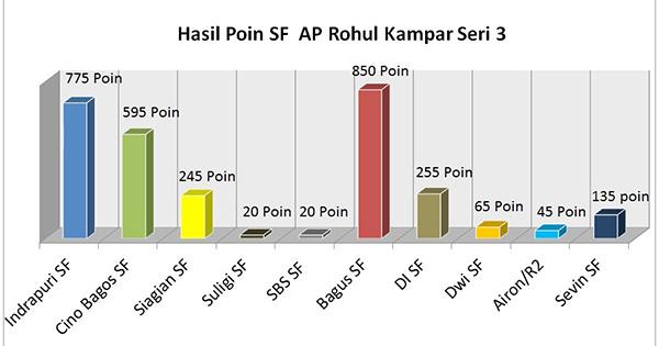 Liga AP Jaya Rohul-Kampar Seri 3